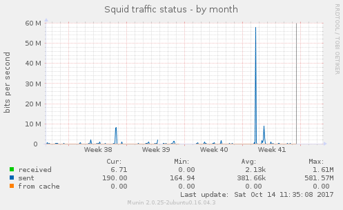 Squid traffic status