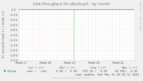 Disk throughput for /dev/loop5