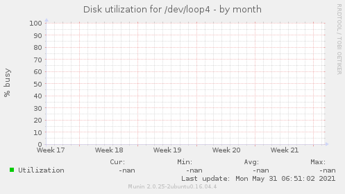 Disk utilization for /dev/loop4